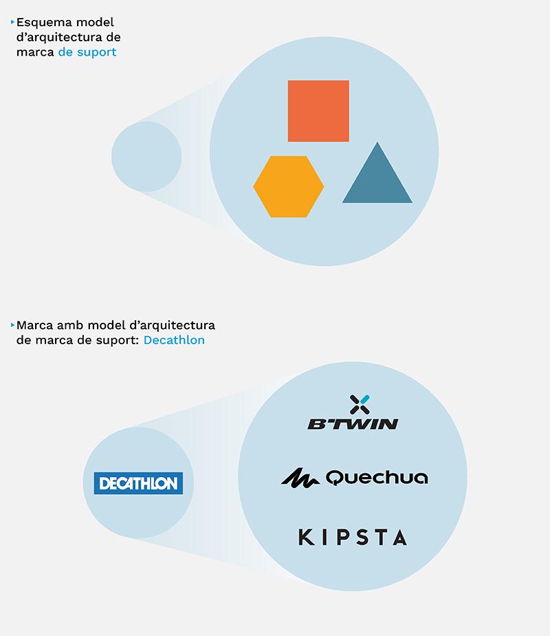 Esquema i exemple de model d'arquitectura de marca de suport